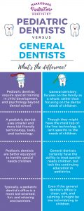 Pediatric Dentist versus Regular Dentists Infographic by Harrisburg Pediatric Dentistry